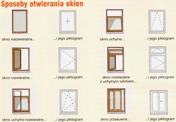 oznaczenia okien