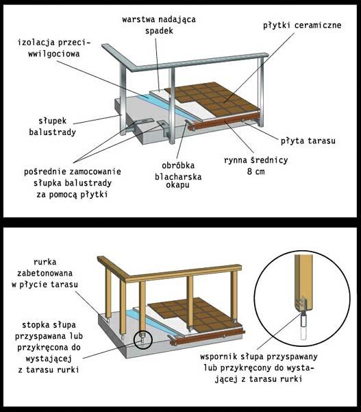mocowanie balustrady